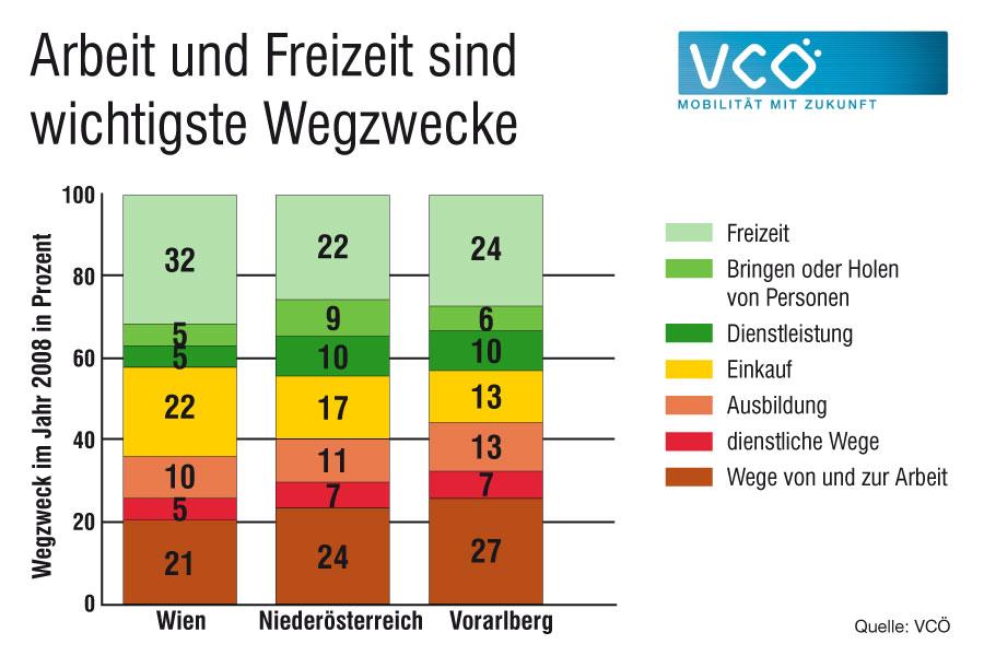 Unsere Wege dienen zu rund 50% unserer Arbeit und Freizeit. Quelle: VCÖ 2010