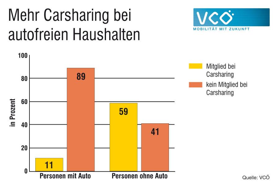 Sechs von zehn Personen ohne eigenes Auto sind CarSharing-Mitglied Quelle: Nobis 2003