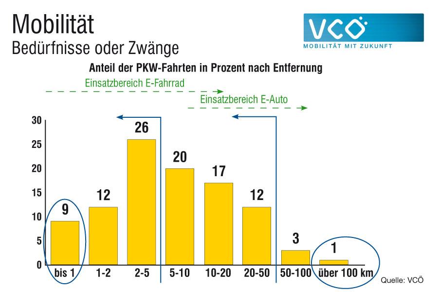Fast 10% aller Wege ist unter 1km lang – eine gute Distanz fürs zu Fuß gehen. 47% aller Wege sind kürzer als 5km und sind daher gut mit dem Fahrrad zu bewältigen. Nur 1% ist länger als 100km. Quelle: VCÖ 2013